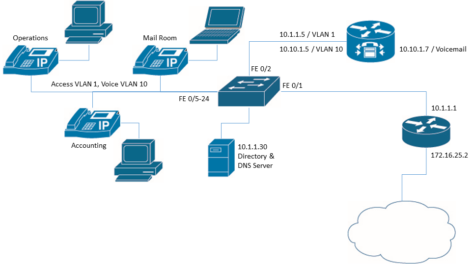 Setting Up Cisco IP PBX – TCom TDM