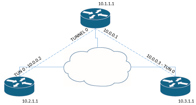 Creating a GRE Tunnel with IPSEC – TCom TDM